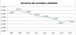 Madrid gana 235 bares y restaurantes en un año - La Viña