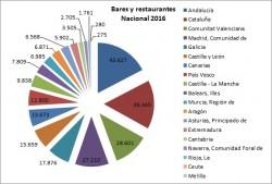 Cómo se reparte la 'tarta' de la hostelería en España - La Viña