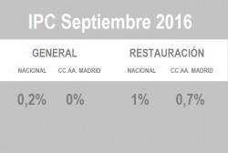Septiembre recupera un índice de precios positivo tras varios meses de caída - La Viña