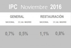 Los precios de los bares y restaurantes de Madrid crecen un 0,8% - La Viña