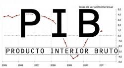 El PIB español crecerá un 2,6% en 2017 - La Viña