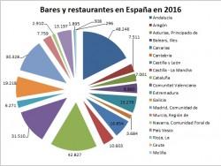 España pierde 12.392 bares y restaurantes en seis años y 1.759 son de Madrid - La Viña